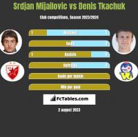Srdjan Mijailovic vs Denis Tkachuk h2h player stats