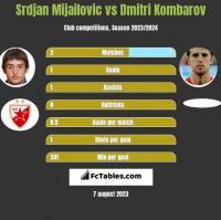 Srdjan Mijailovic vs Dmitri Kombarov h2h player stats