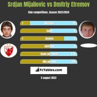 Srdjan Mijailovic vs Dmitriy Efremov h2h player stats