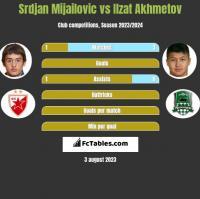 Srdjan Mijailovic vs Ilzat Akhmetov h2h player stats