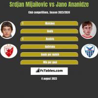 Srdjan Mijailovic vs Jano Ananidze h2h player stats
