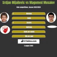 Srdjan Mijailovic vs Magomed Musalov h2h player stats