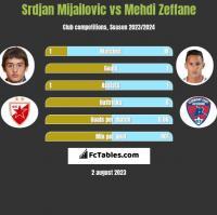 Srdjan Mijailovic vs Mehdi Zeffane h2h player stats
