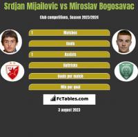Srdjan Mijailovic vs Miroslav Bogosavac h2h player stats