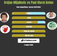 Srdjan Mijailovic vs Paul Viorel Anton h2h player stats