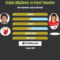 Srdjan Mijailovic vs Pavel Yakovlev h2h player stats