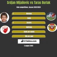Srdjan Mijailovic vs Taras Burlak h2h player stats
