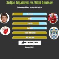 Srdjan Mijailovic vs Vitali Denisov h2h player stats