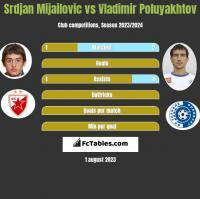 Srdjan Mijailovic vs Vladimir Poluyakhtov h2h player stats