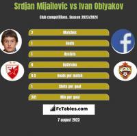 Srdjan Mijailovic vs Ivan Oblyakov h2h player stats