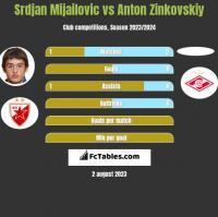 Srdjan Mijailovic vs Anton Zinkovskiy h2h player stats
