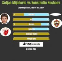 Srdjan Mijailovic vs Konstantin Kuchaev h2h player stats