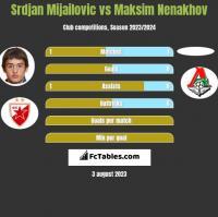 Srdjan Mijailovic vs Maksim Nenakhov h2h player stats