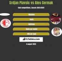 Srdjan Plavsic vs Ales Cermak h2h player stats