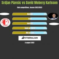 Srdjan Plavsic vs David Moberg Karlsson h2h player stats
