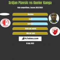 Srdjan Plavsic vs Guelor Kanga h2h player stats