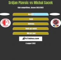 Srdjan Plavsic vs Michal Sacek h2h player stats