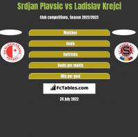 Srdjan Plavsic vs Ladislav Krejci h2h player stats