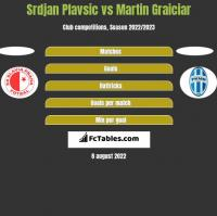 Srdjan Plavsic vs Martin Graiciar h2h player stats