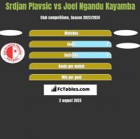 Srdjan Plavsic vs Joel Ngandu Kayamba h2h player stats