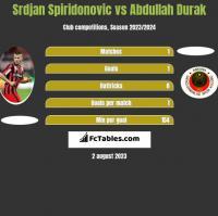 Srdjan Spiridonovic vs Abdullah Durak h2h player stats