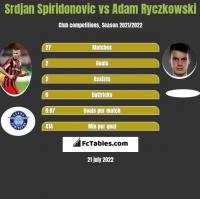 Srdjan Spiridonovic vs Adam Ryczkowski h2h player stats
