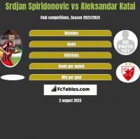 Srdjan Spiridonovic vs Aleksandar Katai h2h player stats