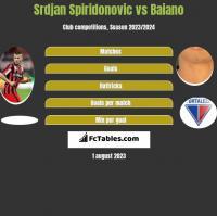 Srdjan Spiridonovic vs Baiano h2h player stats