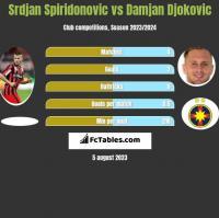 Srdjan Spiridonovic vs Damjan Djokovic h2h player stats
