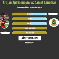 Srdjan Spiridonovic vs Daniel Candeias h2h player stats