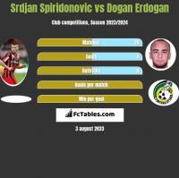 Srdjan Spiridonovic vs Dogan Erdogan h2h player stats