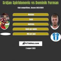 Srdjan Spiridonovic vs Dominik Furman h2h player stats