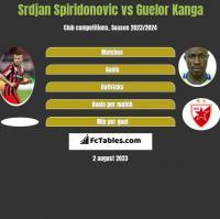 Srdjan Spiridonovic vs Guelor Kanga h2h player stats