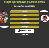 Srdjan Spiridonovic vs Jakub Pesek h2h player stats