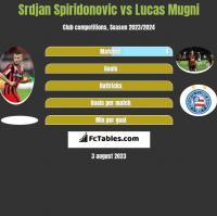 Srdjan Spiridonovic vs Lucas Mugni h2h player stats