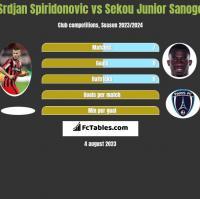 Srdjan Spiridonovic vs Sekou Junior Sanogo h2h player stats