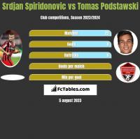 Srdjan Spiridonovic vs Tomas Podstawski h2h player stats