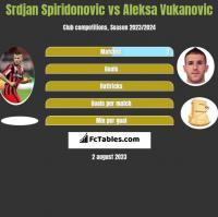 Srdjan Spiridonovic vs Aleksa Vukanovic h2h player stats