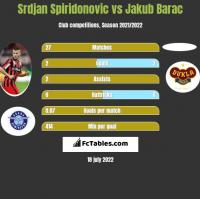 Srdjan Spiridonovic vs Jakub Barac h2h player stats