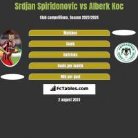 Srdjan Spiridonovic vs Alberk Koc h2h player stats