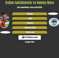 Srdjan Spiridonovic vs Kamso Mara h2h player stats
