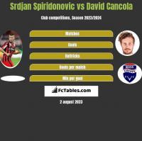 Srdjan Spiridonovic vs David Cancola h2h player stats