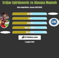 Srdjan Spiridonovic vs Alasana Manneh h2h player stats