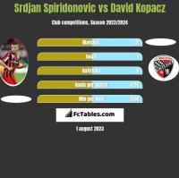 Srdjan Spiridonovic vs David Kopacz h2h player stats