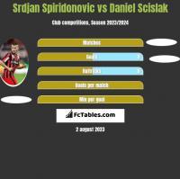 Srdjan Spiridonovic vs Daniel Scislak h2h player stats