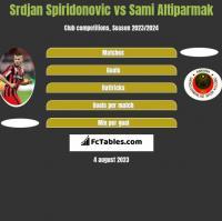 Srdjan Spiridonovic vs Sami Altiparmak h2h player stats