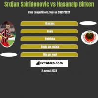 Srdjan Spiridonovic vs Hasanalp Birken h2h player stats