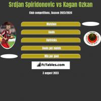 Srdjan Spiridonovic vs Kagan Ozkan h2h player stats