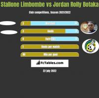 Stallone Limbombe vs Jordan Rolly Botaka h2h player stats