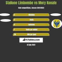 Stallone Limbombe vs Mory Konate h2h player stats